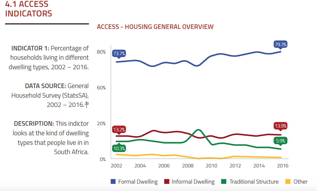 Access - Housing General Overview - 2002-2016