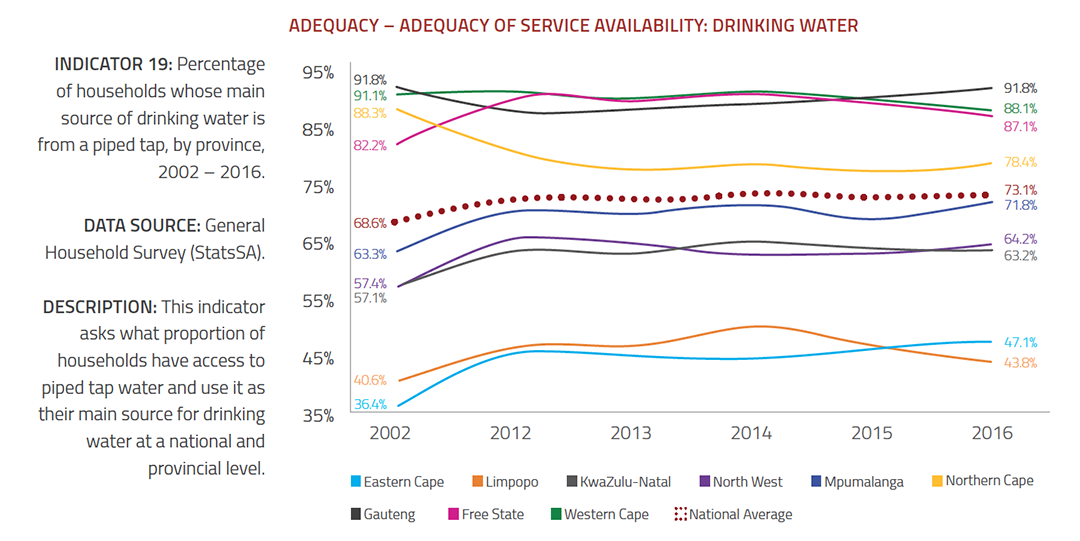 Drinking Water - Adequacy of Service Availability