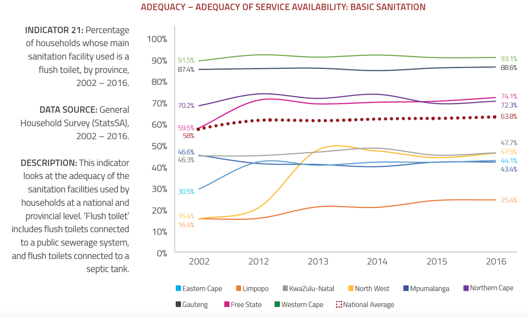 Water and Sewage - Adequacy of Service Availability