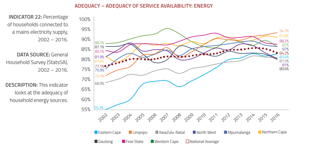 Adequcy of Electrical Service Availability