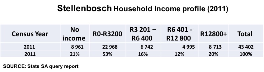 Stellenbosch Household Income Profile 2011